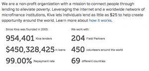kiva loans repayment rate